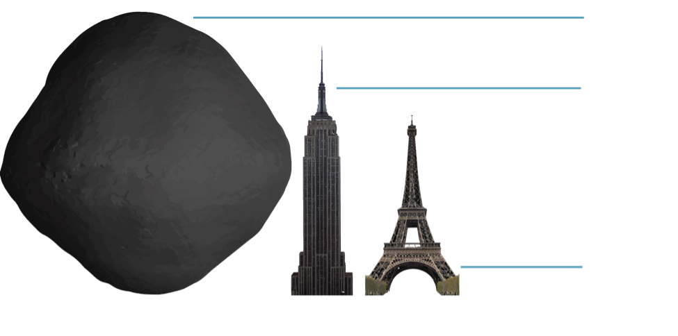 A size comparison of asteroid Bennu