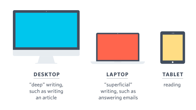 Desktop, laptop, tablet