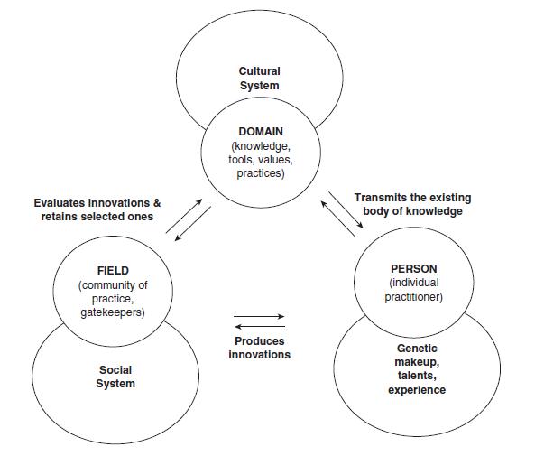 Csikszentmihalyi's Systems Theory