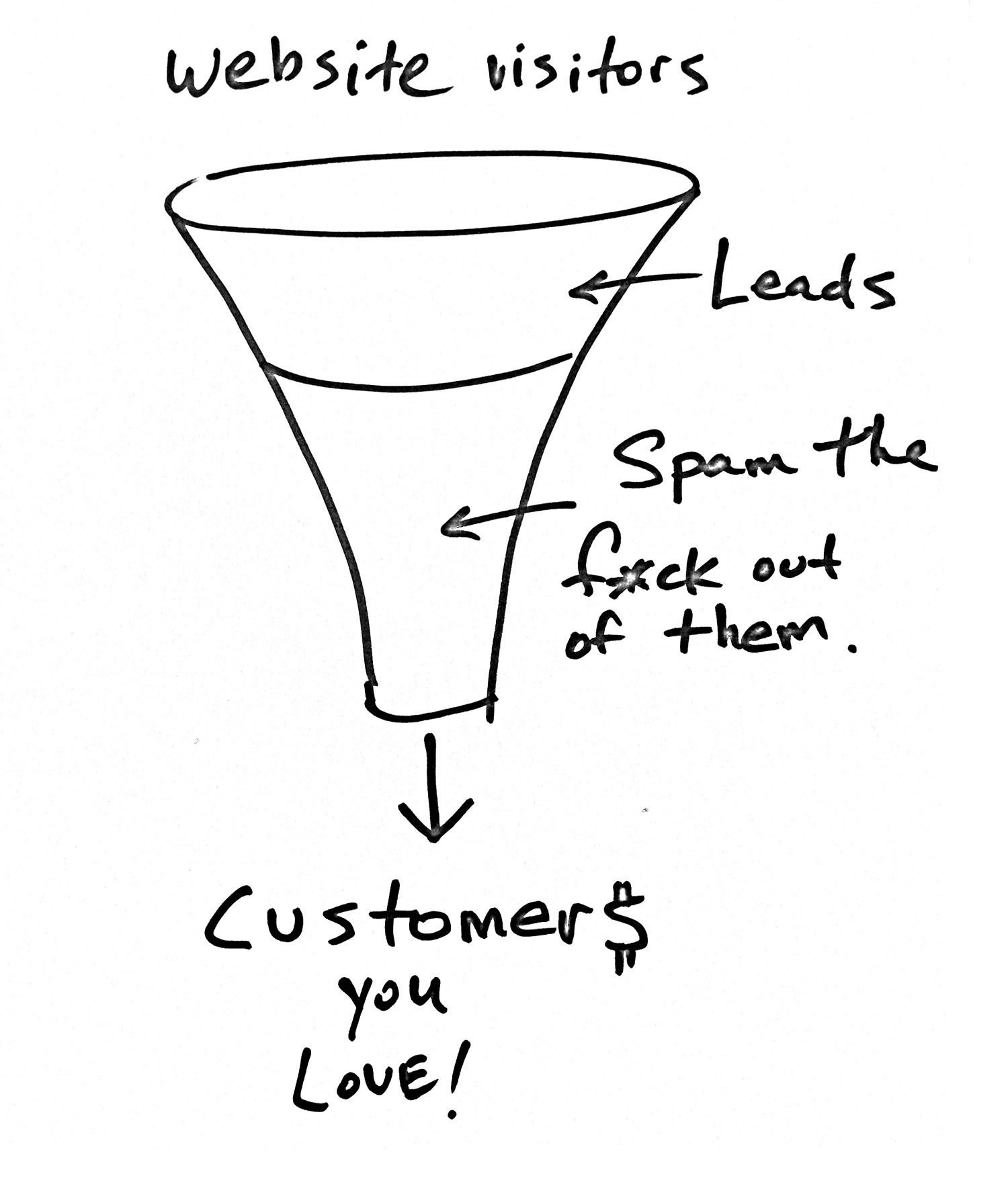Traditional funnel approach