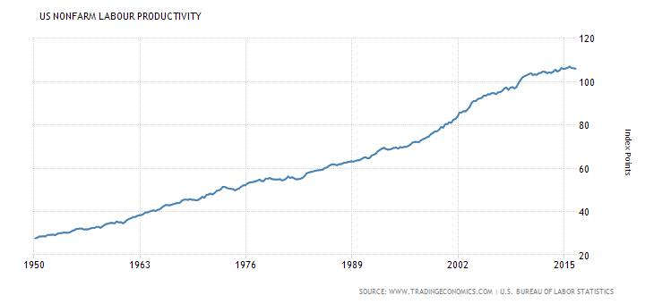 US worker productivity has steadily increased over the past 65 years.