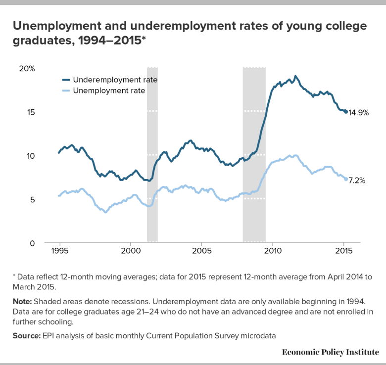 Underemployment and unemployment of young college graduates still lags far behind pre-recession levels.