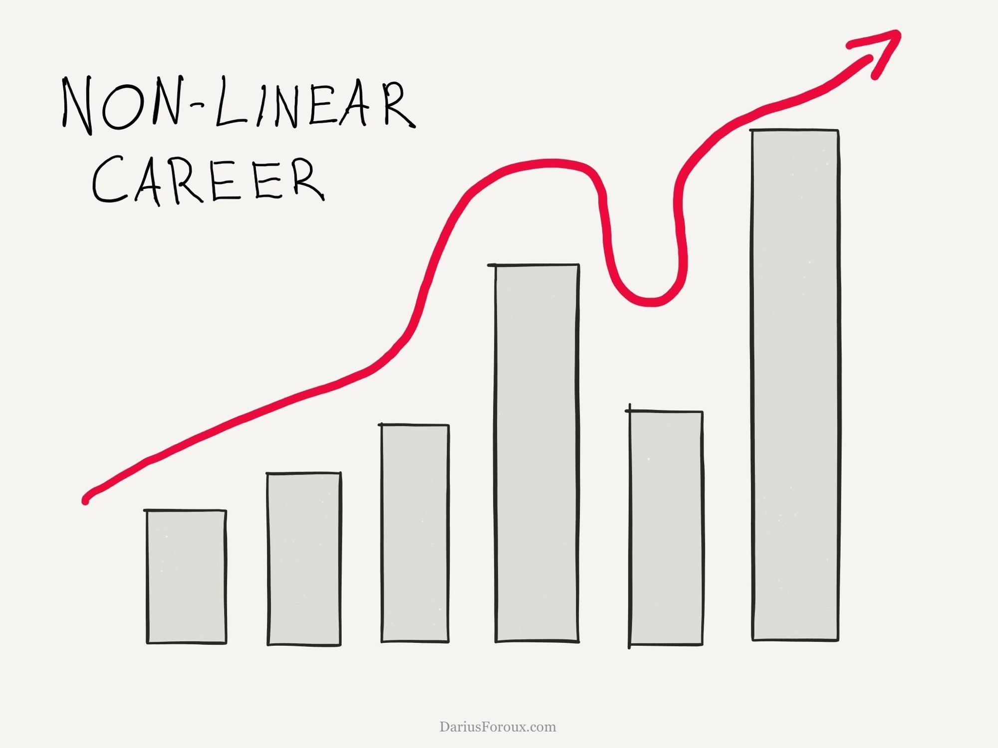 The non-linear career