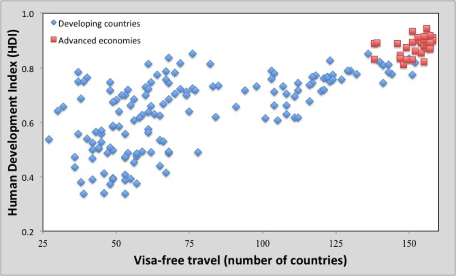 Immigration legislation restricts movement by scientists from developing countries much more than those from advanced economies.