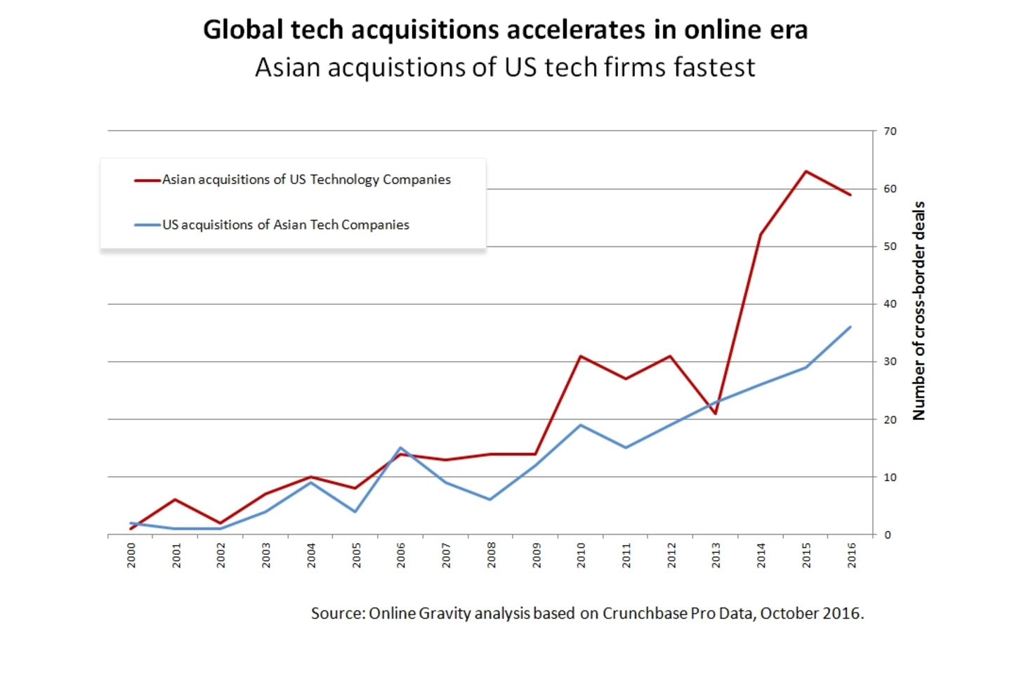 Global tech cross-border dealflow is accelerating. October 2016.