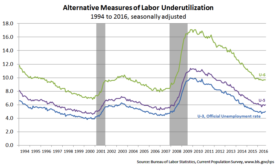 Alternative measures of labor underutilization
