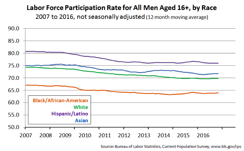 Labor force participation rate for al men aged 16+, by race.