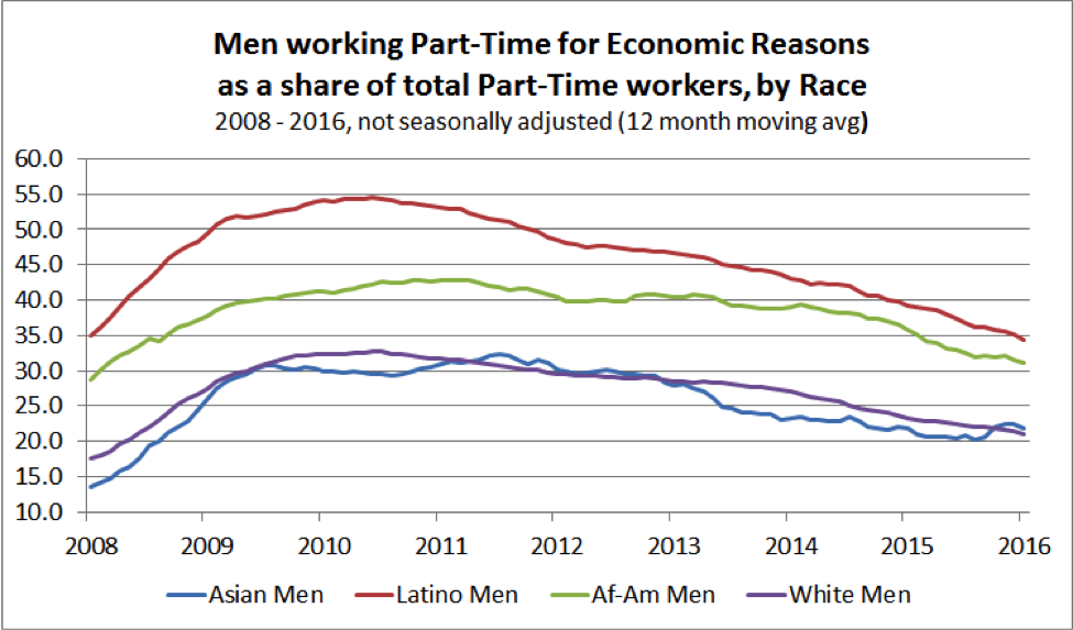 Men working part-time for economic reasons as a share of total part-time workers, by race.