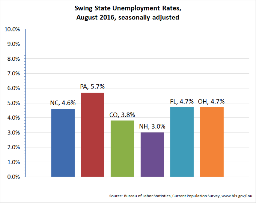 Swing state unemployment rates.