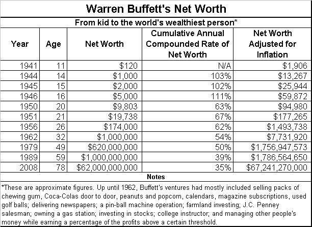Warren Buffet's Net Worth
