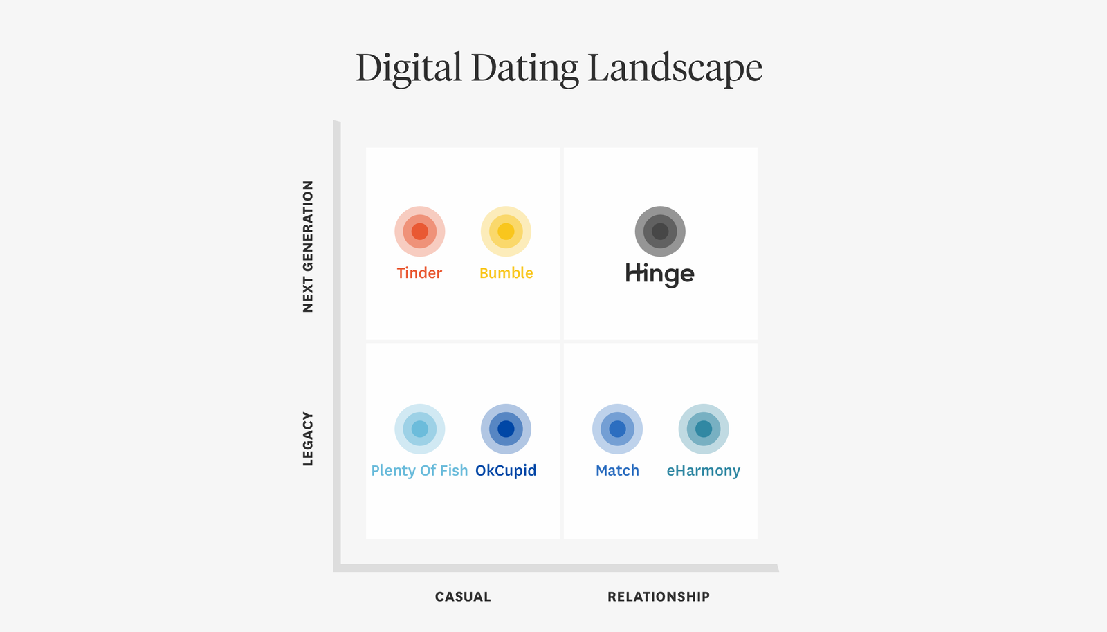 The digital dating landscape, according to Hinge.