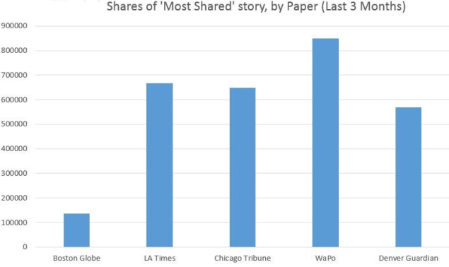 Most Shared Stories