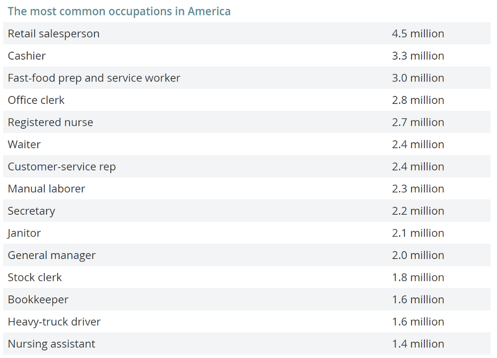 The most common occupations in America.