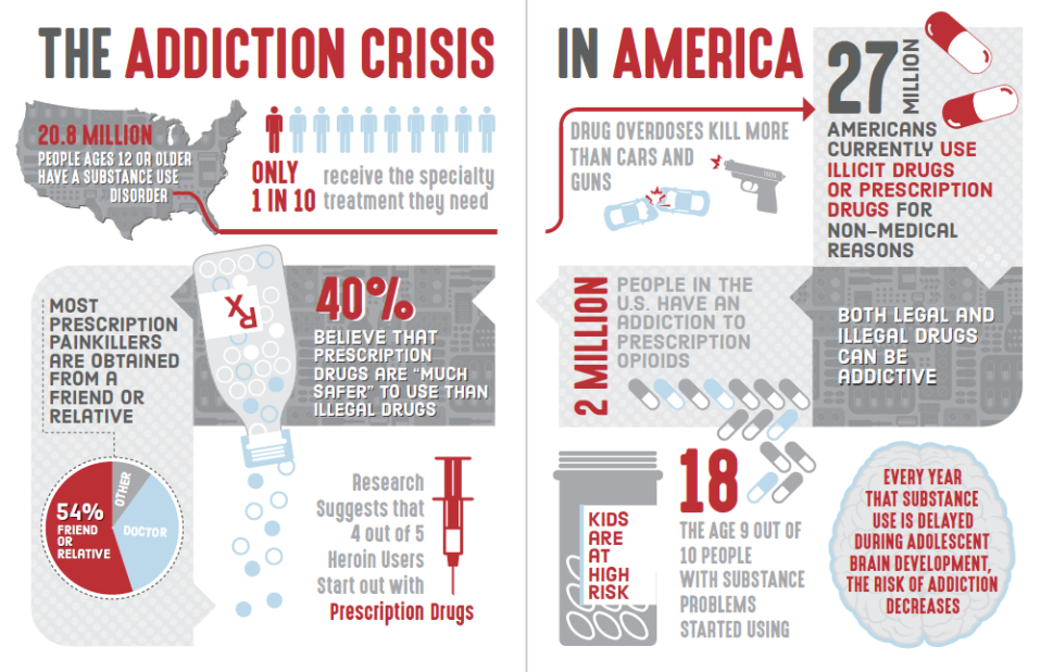 Capturing the addiction crisis in America.