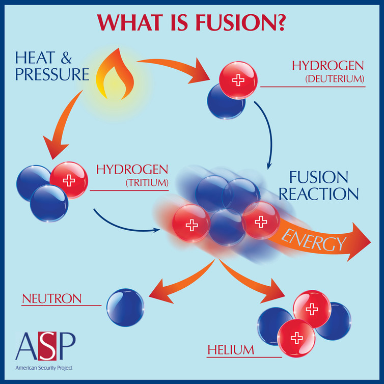 Adding heat to two isotopes of water can result in fusion.