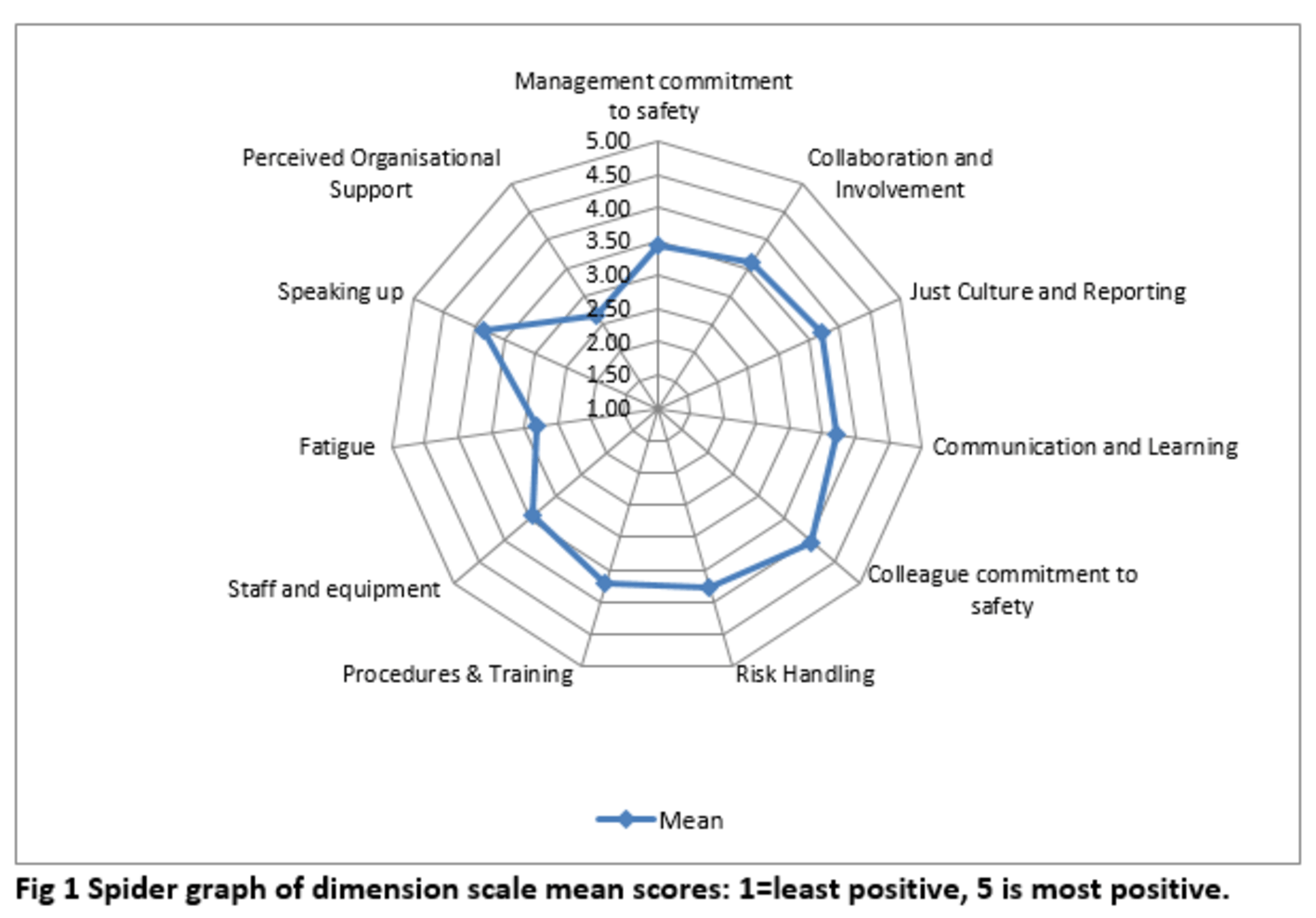 How pilots feel about key aspects of their work and conditions.
