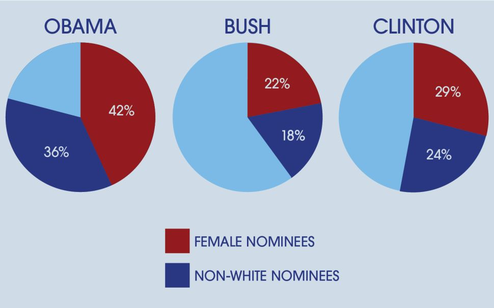 Judicial Diversity.