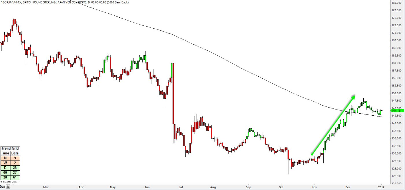 GBPJPY chart.