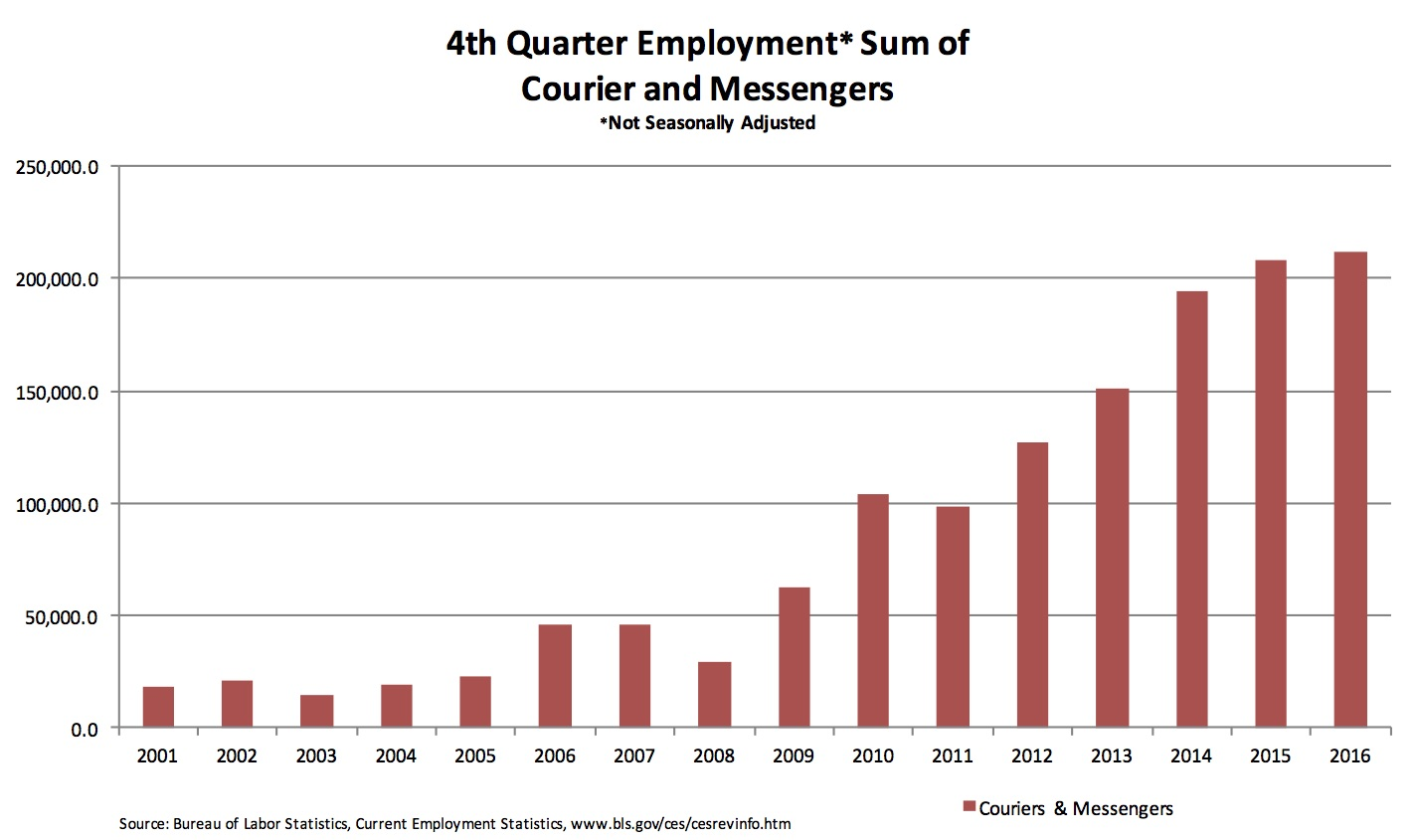 4th Quarter Employment* Sum on Courier and Messengers (*Not seasonally adjusted)