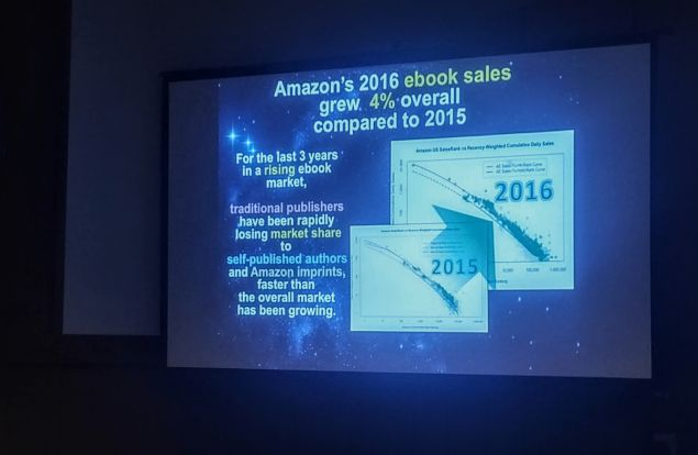 Amazon shows 4 percent gains in ebook sales, according to estimates from Author Earnings.