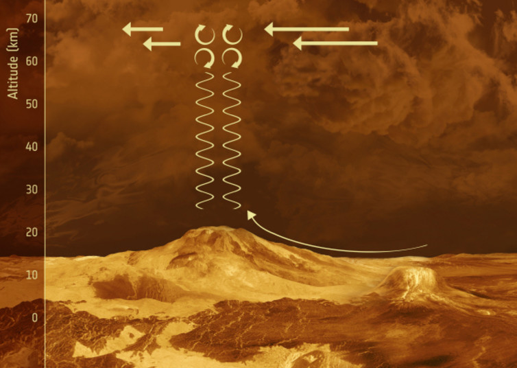 Gravity waves seen by Venus Express.