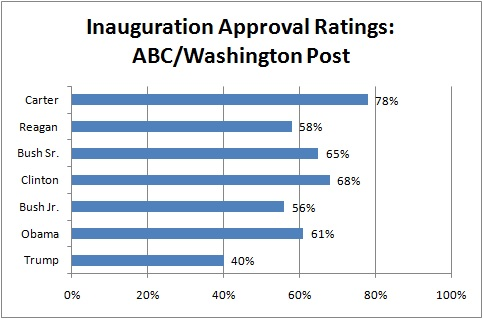ABC/Washington Post