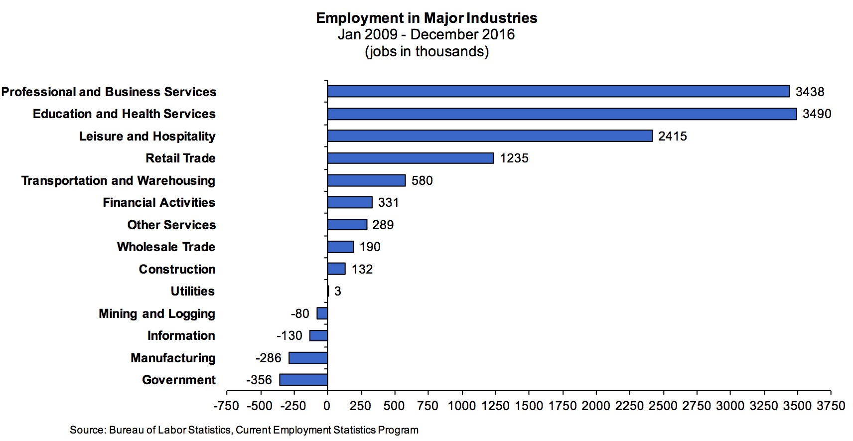Employment in Major Industries