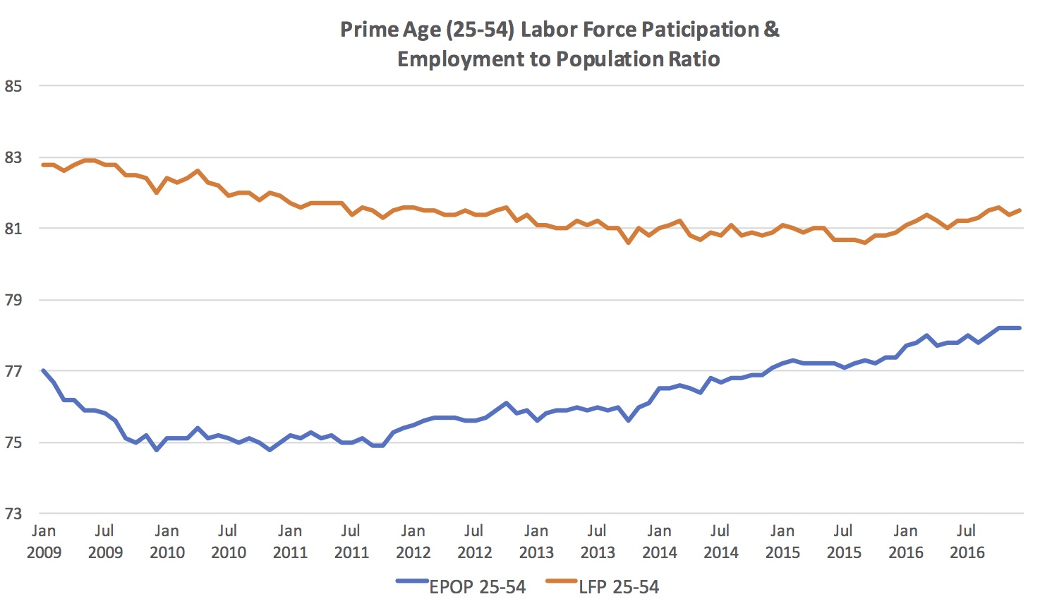 Prime Age Labor Force Participation
