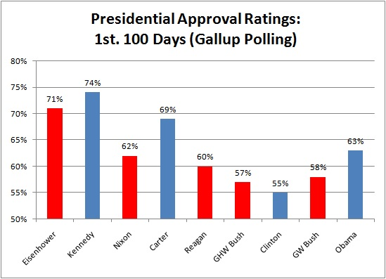Presidential approval ratings after the first 100 days in office.