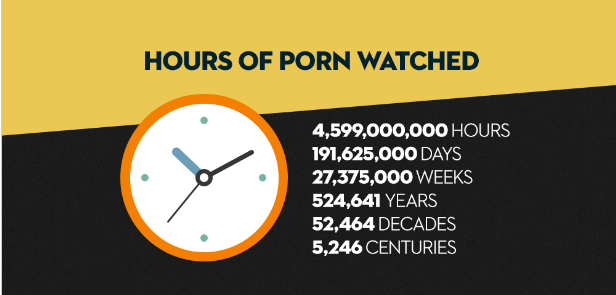 We watched 52,464 decades worth of porn in 2016.