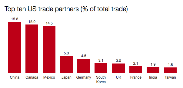 Top ten US trade partners.