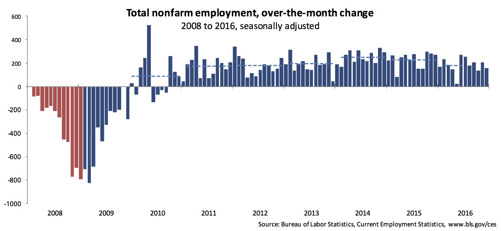 Total nonfarm employment, over-the-month average.