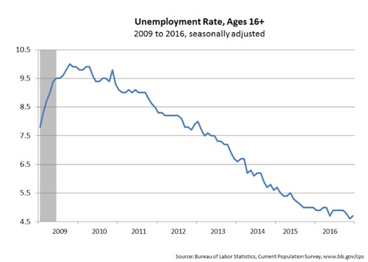 Unemployment rate, Ages 16+