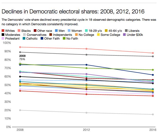 Declines in Democratic electoral shares: 2008, 2012, 2016