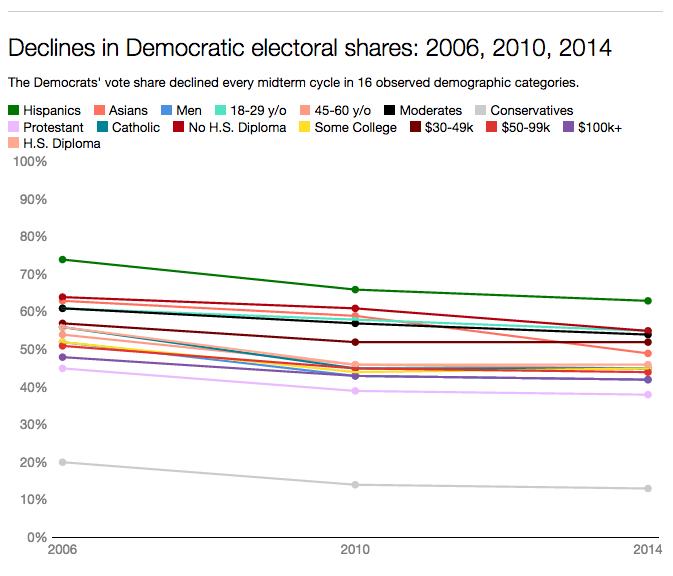 Declines in Democratic electoral shares: 2006, 2010, 2014
