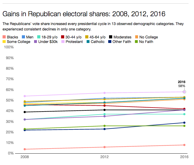 Gains in Republican electoral shares: 2008, 2012, 2016