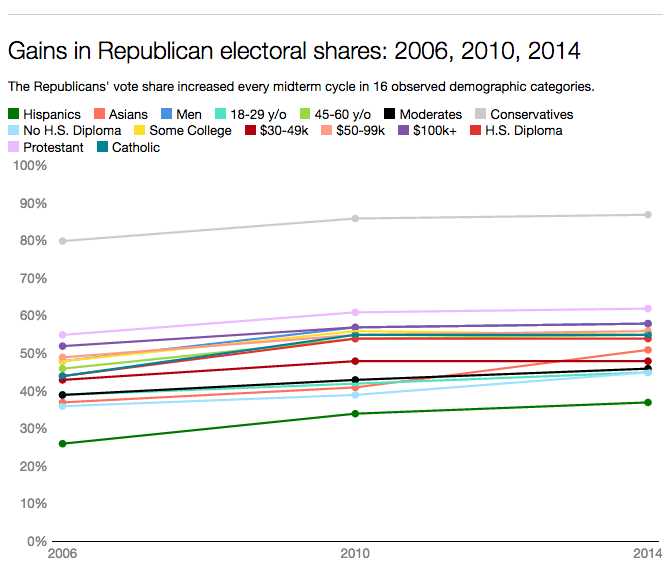 Gains in Republican electoral shares: 2006, 2010, 2014.