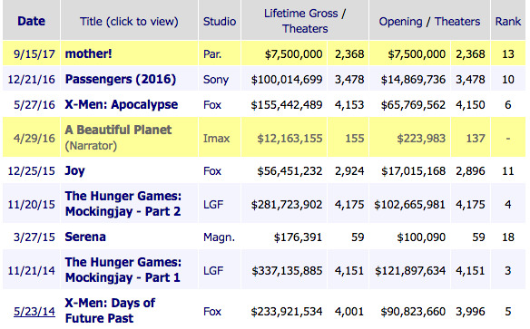 Jennifer Lawrence Box Office