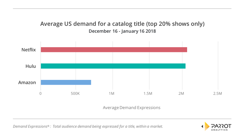 Hulu vs. Netflix vs. Amazon