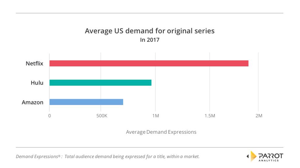 Average US demand for original serie