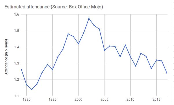 box-office-attendance-decline-2017