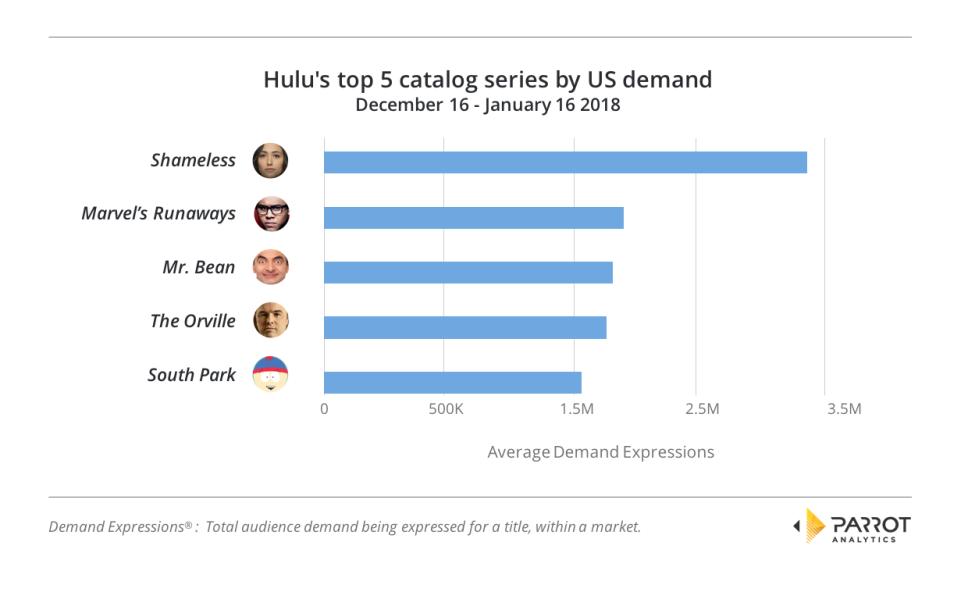 Hulu's top 5 catalog series by US demand