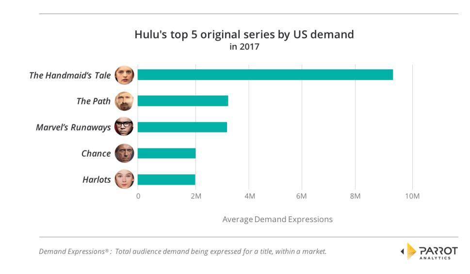 Hulu's top 5 original series by US demand