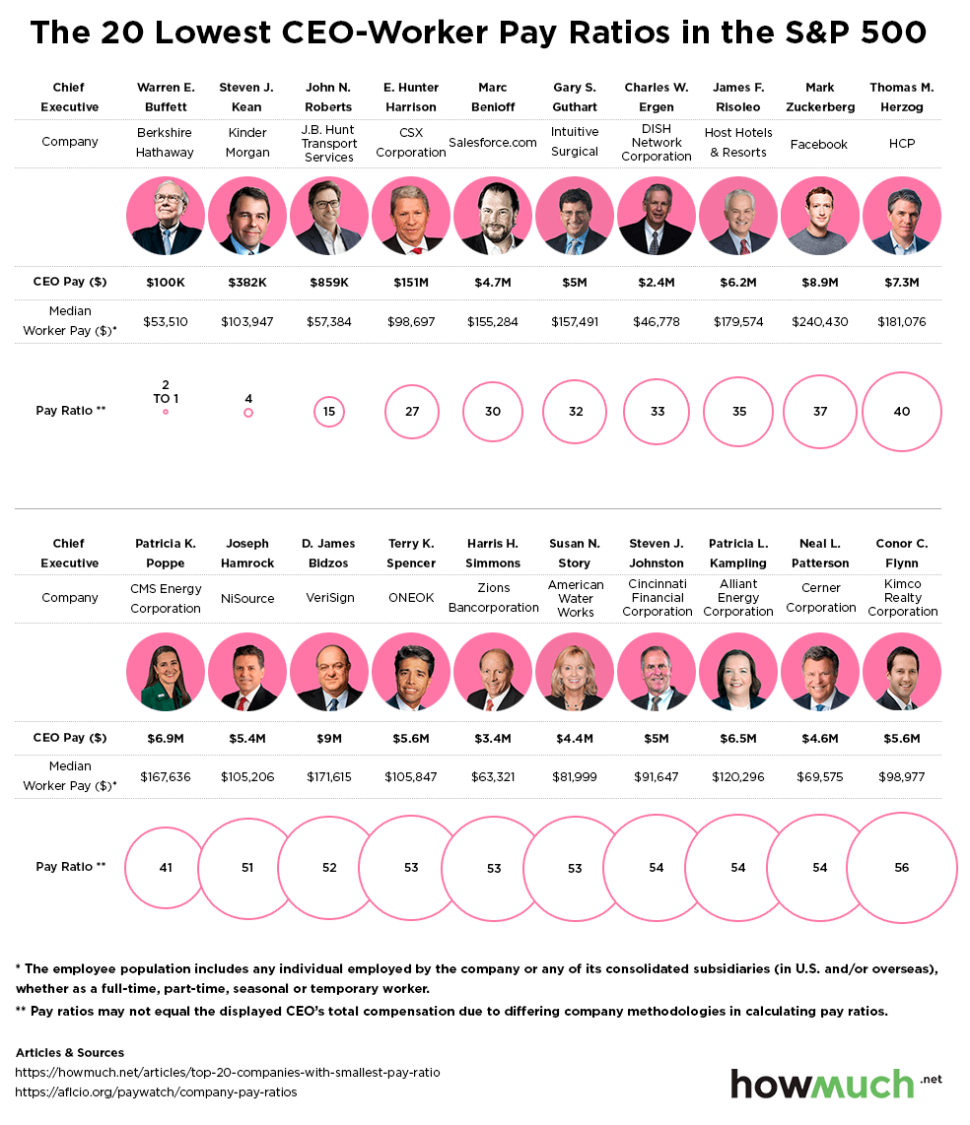 20 CEOs with the smallest CEO-worker pay gaps in 2017.