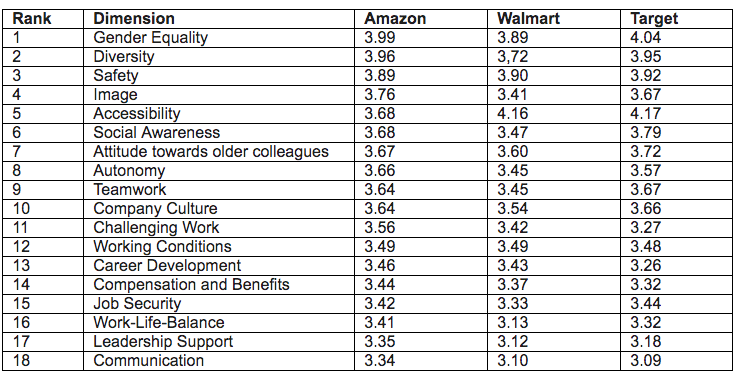 Amazon beats Walmart and Target in most of the workplace-related dimensions Kununu surveyed.