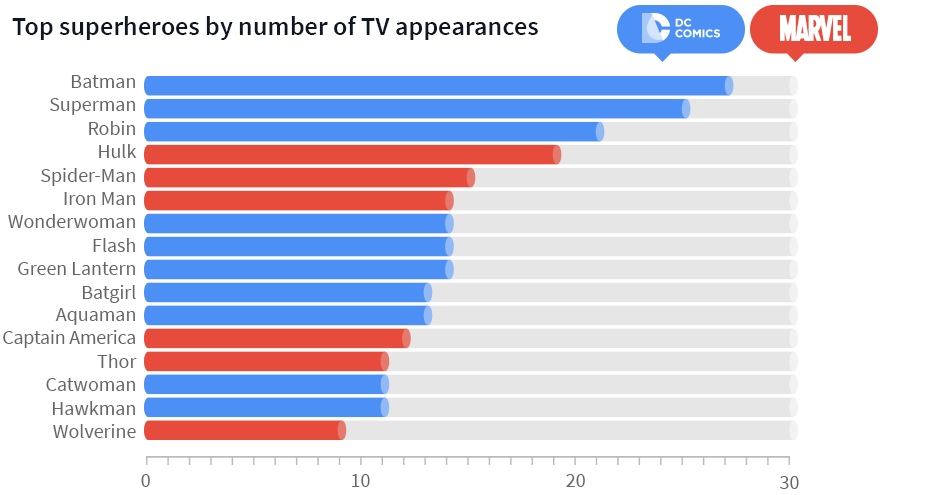 Which superheroes are the most famous? (TV Series)