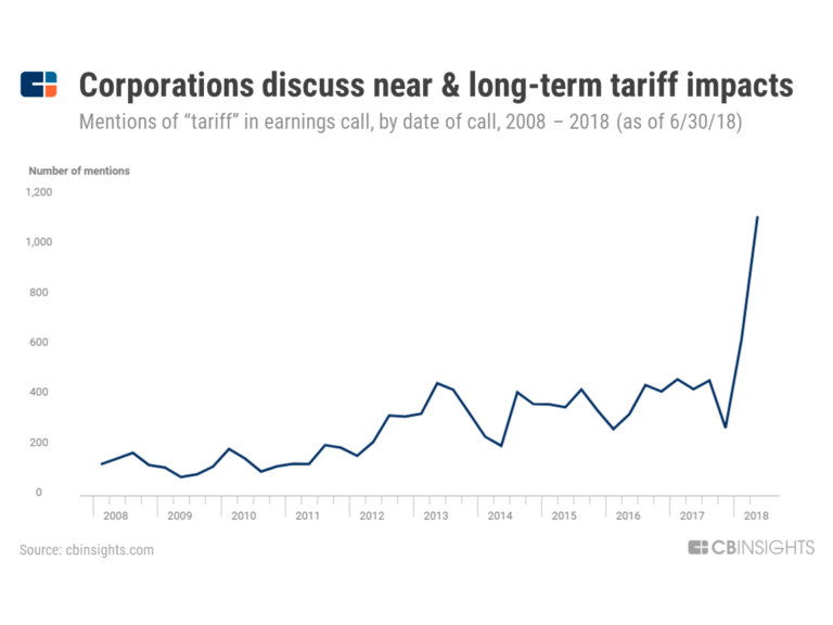 """Mentions of """"tariff"""" or """"tariffs"""" during earnings calls since 2008."""