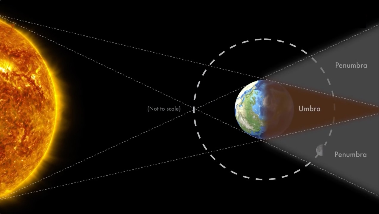During a total lunar eclipse, the Moon first enters into the penumbra, or the outer part of Earth's shadow, where the shadow is still penetrated by some sunlight.
