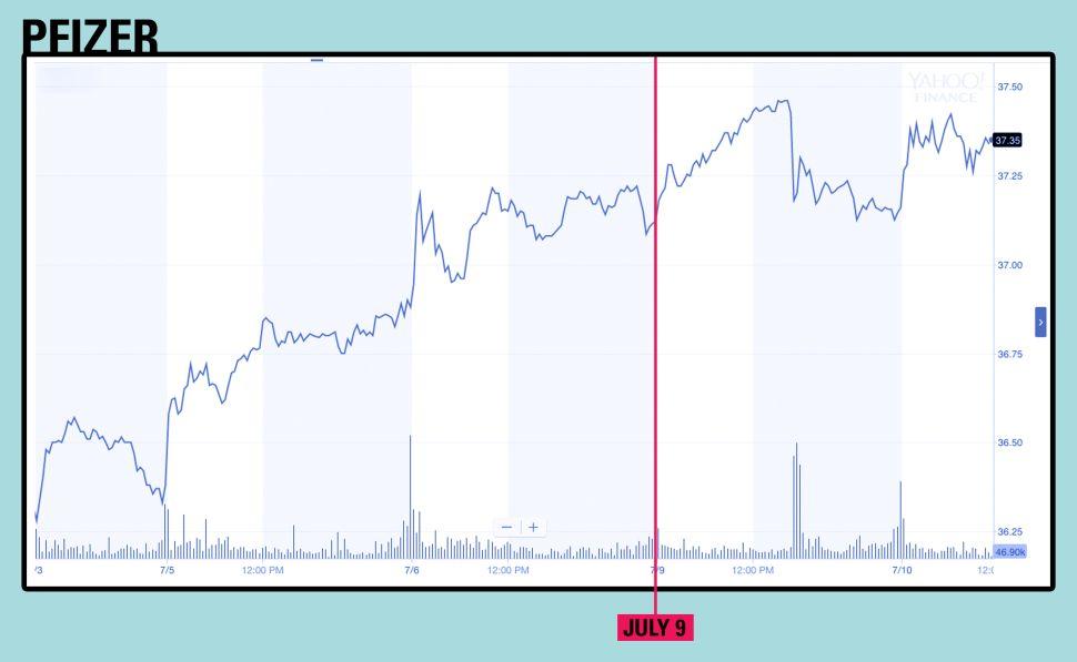 Pfizer stock movement
