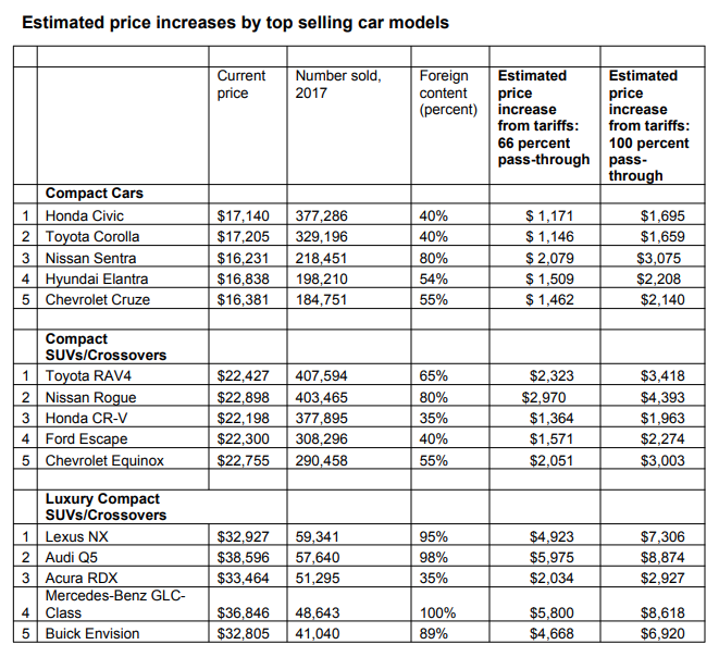 Price increases of top-selling cars if the new auto tariffs take effect.